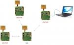데카웨이브가 양방향 실시간 위치추적 시스템(RTLS) 평가 키트를 출시했다