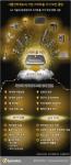 시만텍 사물인터넷 스마트홈 기기 보안위협 인포그래픽