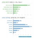 조부모 육아 설문조사 결과 그래프