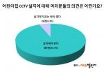 에듀챌린지가 어린이집 CCTV 설치에 대해 여러분들의 의견은 어떠신가요 설문조사를 실시, 응답자의 93.7%가 CCTV를 설치해야 한다고 응답했다.