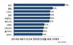 2014년 4분기 초고속인터넷 도입률 상위 10개국