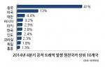 2014년 4분기 공격 트래픽 발생 원천국가 상위 10개국