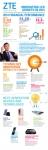 ZTE, 2014년 혁신 주도의 성장