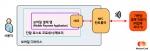 마스타카드 HCE 기반 모바일 결제 솔루션