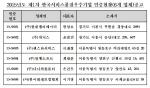 한국서비스진흥협회가 지난 3월 30일 개최된 SQ인증심사위원회에서 6개 기업 및 기관이 최종심의에 통과하여 한국서비스품질우수기업인증을 부여했다