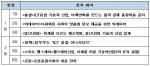 ICT융합역량강화교육과정