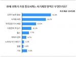 (강사닷컴 그래프)가장 중요시하는 자기계발 영역