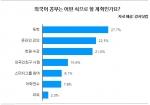 (강사닷컴 그래프)외국어 공부 계획