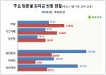 점포라인이 올해 PC방 업종의 평균 권리금은 지난해 같은 기간에 비해 50.5% 오른 1억3781만원으로 집계됐다고 밝혔다