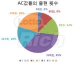 AC값들의 출현 횟수