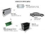 LG화학이 中 SUV 1위 장성기차와  전기차 배터리 공급 계약을 체결했다