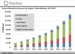 세계 바이오매트릭스 시장 2015-2024년