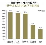 코스모진여행사 중동·아프리카 VIP 설문조사 그래프