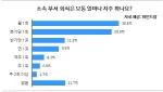 (파인드잡 그래프)평균 회식 횟수