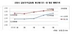 고양시 삼송지구(삼송동, 동산동) 3.3㎡당 평균 매매가격. 자료 부동산114