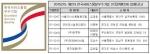 2015년도 제2차 한국서비스품질우수기업 인증 공고