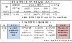 분쟁 중 보험사 소 제기 현황(위)과 손보사 분쟁 중 소 제기율 현황(아래)