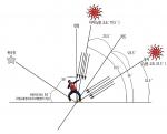 하지에는 태양의 남중고도가 79.5˚에 이러 낮을 가장 오랫동안 만끽할 수 있다. 반면 태양이 남중했을 때 그림자의 길이는 가장 짧아진다.