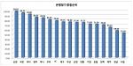 2015 좋은 은행 총괄 순위 그래프