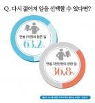 """전성기 멤버십 제공, 50+ 대상 """"다시 젊어져 일을 선택할 수 있다면"""" 설문 결과"""