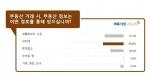 벼룩시장부동산이 20대 이상 온라인회원 545명을 대상으로 설문 조사한 결과 부동산 거래시 34.9%가 인터넷을 통해 정보를 얻는다고 답했다.