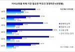 (강사닷컴 그래프)가장 필요한 부모으 경쟁력(연령별)