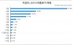 직장인 평균 휴가비 '64만 4천원'··· 메르스 불구 작년 대비 상승