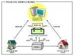 마이크로그리드 전원제어시스템 개념도