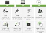 피엠그로우가 개발한 에너지관리시스템 UI 화면