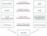 최근 포스트 스마트폰 특허 분쟁 동향