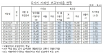 """금소연 """"저축은행, 부금부대출 60%대 폭리"""""""