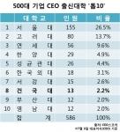 국내 500대 기업 CEO(최고경영자) 가운데 건국대 출신은 총 13명으로 전국 대학 가운데 8번째로 많은 것으로 나타났다.