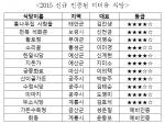 충남연구원이 2015 신규 인증된 미더유 식당 13곳을 발표했다