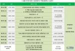 한국기술개발협회의 8월 특별세미나 일정표