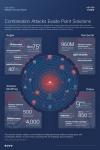 시스코 2015 중기 보안 보고서 인포그래픽