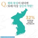 50세 이상 성인의 약 30%가 통일이 된다면 남북 화합의 매개체로 뛰고 싶다고 밝혔다