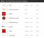 미국의 경제전문지 포브스가 매년 선정해 발표하는 100대 혁신 기업(The World's Most Innovative Companies)에 네이버가 국내 기업 중 유일하게 2년 연속으로 선정되었다