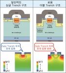 로옴의 더블 Trench 구조 (오른쪽)와 싱글 Trench 구조 비교