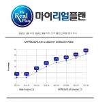 2015년 1월부터 8월까지 고객 플랜선택율 증가 추이
