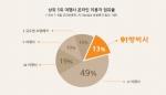 여행사 온라인 이용자 점유율