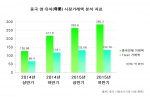 중국 영·유아 시장거래액 분석 자료 그래프