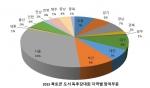 2015 청소년 북토큰 도서 독후감대회 지역별 응시현황