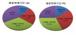 서울지회 저출산 극복을 위한 대학생 인식조사결과