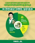 한국코와주식회사가 현대인의 편안한 일상을 응원하기 위해 위 편한 세상 이벤트 설문조사를 약 3주간 한국코와주식회사 페이스북과 공식 블로그에서 진행하였다