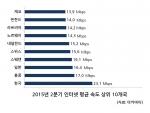 2015년 2분기 인터넷 평균 속도 상위 10개국