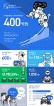 미스터픽의 중고차 O2O 서비스 앱 첫차가 누적 거래액 400억원을 돌파했다