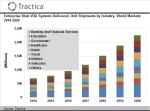 글로벌인포메이션이 Tractica에서 가상 디지털 비서(VDA) 보고서를 발행했다