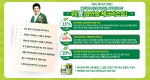 한국코와 주식회사가 현대인의 건강한 생활습관을 코칭해주기 위해 9월 30일부터 10월 15일까지 총 70명을 대상으로 진행한 위(胃)습안습 체크리스트 이벤트 결과를 공개했다