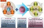 귀농멘토 6차산업과 스마트협동조합