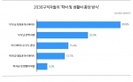 2030구직자들의 학비 및 생활비 충당 방식 (사진제공: 알바천국)